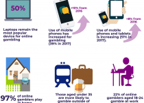 growth of uk mobile gambling