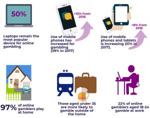 Growing of Mobile Gambling in the UK