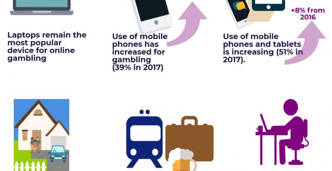 growth of uk mobile gambling