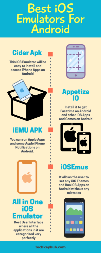 Best iOS emulators for Android - Infographics